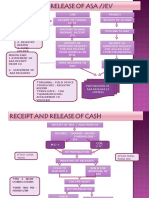NIA R12 Finance Flowchart