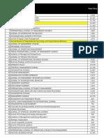 2015 Impact Factors