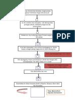 Diagram Alir Roti (Haccp)