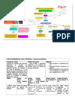 Prostaglandinas -Mapa Conceptual