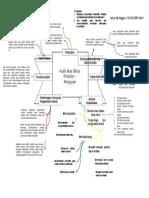 Mapping Siklus Produksi