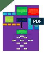 Mapa de Conceptos Tlc