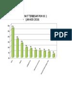 10 Penyakit Terbesar Pkm Kk i Jan - Nov 2016