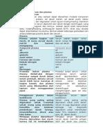 187943442-Perbedaan-Serum-Dan-Plasma.docx
