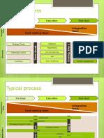 M&a Process Slide