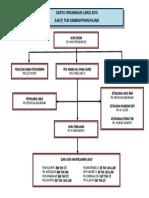 Carta Organisasi Linus (Rehnuma)