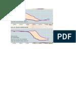 Evolução Taxas Natalidade e Mortalidade Entre 1750 e 2050