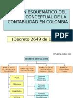 Resumen Decreto 2649 de 1993