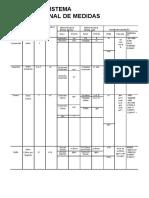 Tabela de Sistema Internacional de Medidas