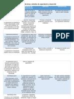 Act 27 Metodos y Tecnicas de Capacitacion Ventajas y Desventajas