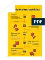 El Plan de Marketing Digital Paso a Paso