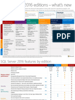 SQL Server 2016 Editions Datasheet