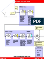 Requisition to Receipt Direct Using Purchasing Flow Model(Cast)