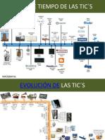 lineadetiempodelastics-130919151545-phpapp02