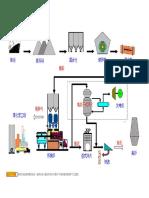钢铁生产工艺全套彩图版【流程图】