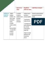Audit D_achat Tabulaire