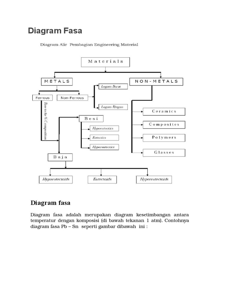 Diagram fasa fec ccuart Gallery