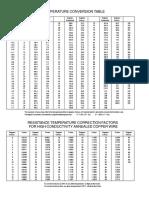 Resistance Temperature Correction Factors for Copper Conductors