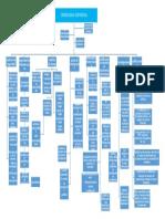 Criminologia Corporativa Mapa Conceptual