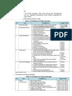 List Operasional Dan Pemeliharaan
