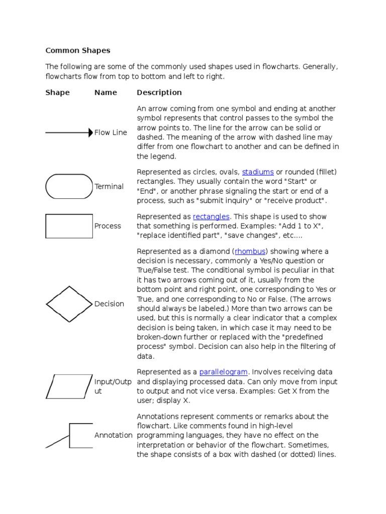 Flowchart common shapescx control flow computer engineering geenschuldenfo Gallery