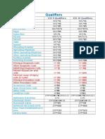 ICD9 ICD10 Qualifiers