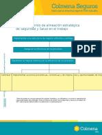 ANEXO 8. Modelo Sugerido de Alineación Estratégica de Seguridad y Salud en El Trabajo