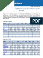 Post Market Report 26th Dec
