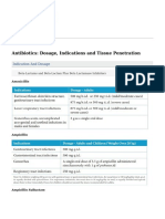 CiplaMed - Antibiotics- Dosage, Indications and Tissue Penetration - 2016-05-27