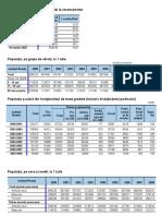 Statistica Neamt