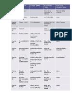clotting factors table