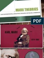 Karl Marx Theories