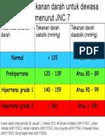 130114408 Klasifikasi Tekanan Darah Untuk Dewasa Menurut JNC 7