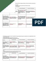 English Evaluation Form