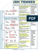 English Tenses PDF