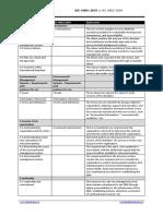 Comparação ISO 14001 2004 e 2015