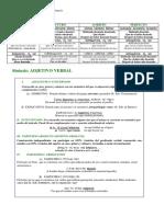 Esquemas de Gramática10 FLEXIÓN VERBAL PARTICIPIO Ι. Μorfología y Sintaxis