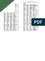 Lista de Verbos Irregulares 3º ESO