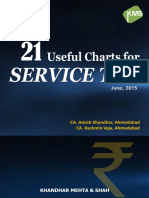 21 Useful Charts for Service Tax