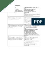 Content & Learning Standards for KSSM F1