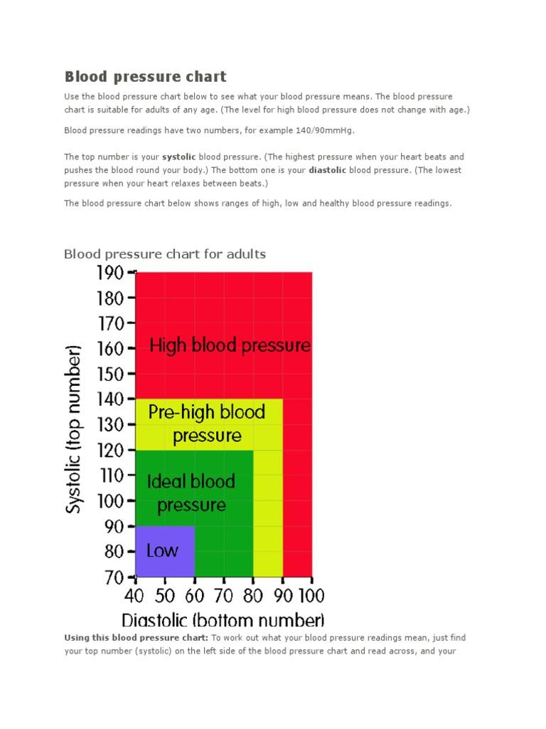 Blood Pressure Chart Blood Pressure Hypertension