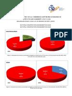 AHOGAMIENTOS infografía Comunidad de Madrid 2016