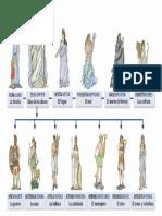 Los Nombres de Los Dioses de Grecia y Roma