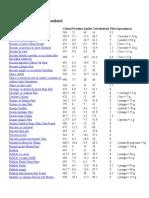 Tabel Calorii Snackuri