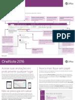 Onenote 2016 Quick Start Guide