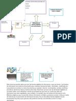 Organizador Grafico 3 Utilizacion de Fuented Digitales de La Informacion