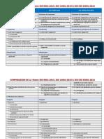 Comparaison de La Norme Iso 90012015, Iso 140012015 & Iso Dis 450012016