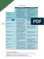 Conectivos para Concurso CESPE.pdf