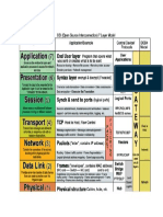 OSI MODEL WITH EXPANDED NOTES