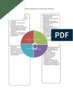FICHE DE POSTE DG (selon PDCA).docx
